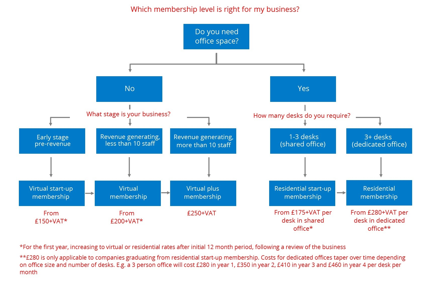 Membership Level Flow Chart-for website