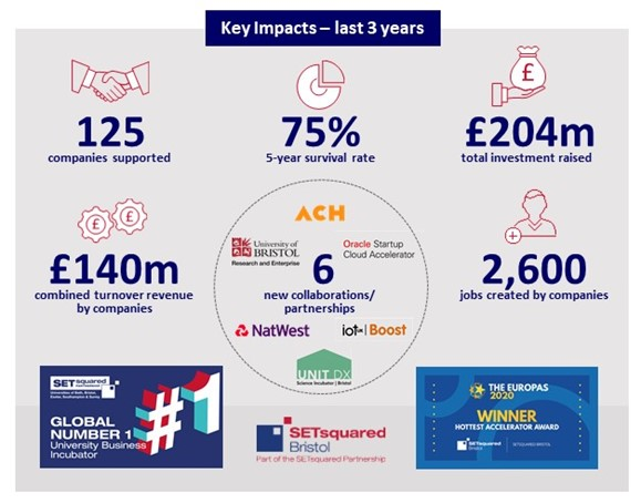 Key impacts, last 3 years: 125 companies supported, 75% 5-year survival rate, £204 million total investment raised, £140 million combined turnover revenue, 2600 jobs created